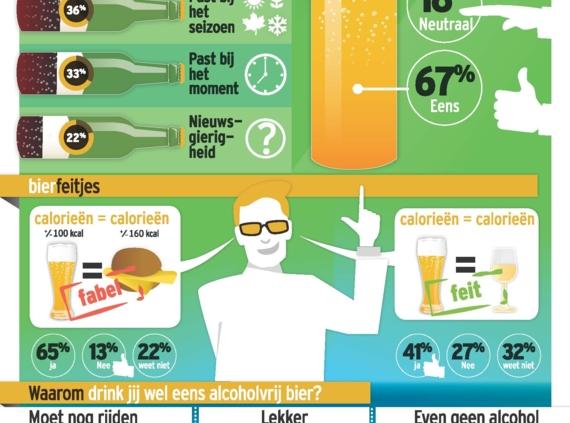 Alcoholvrij en speciaal bier winnen verder terrein