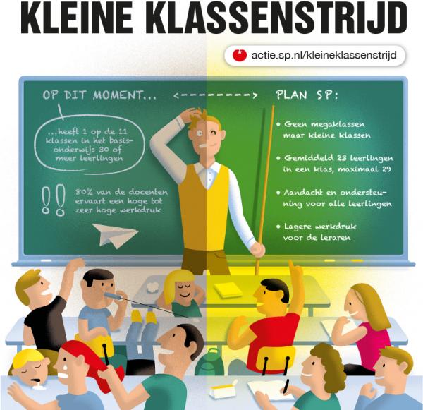 Nederlandse bevolking achter plannen SP voor kleinere klassen basisonderwijs
