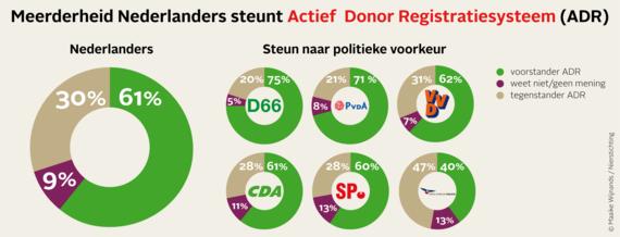 Ruime meerderheid Nederlanders voor invoering donorwet die wèl werkt